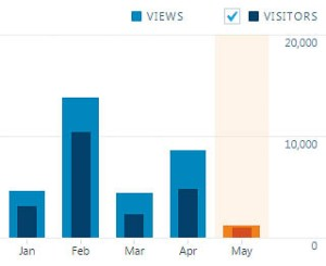 SpartanEcho.org had 24,242 visitors during the spring 2016 semester.