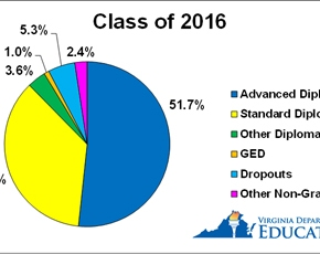 Virginia on-time high school graduation rate tops 91 percent